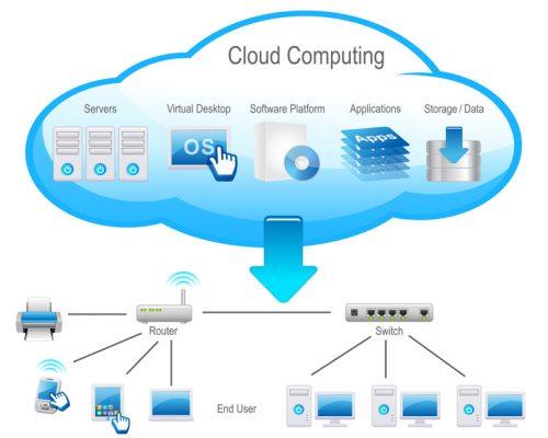 Teknologi Cloud Computing untuk Mendukung Usaha